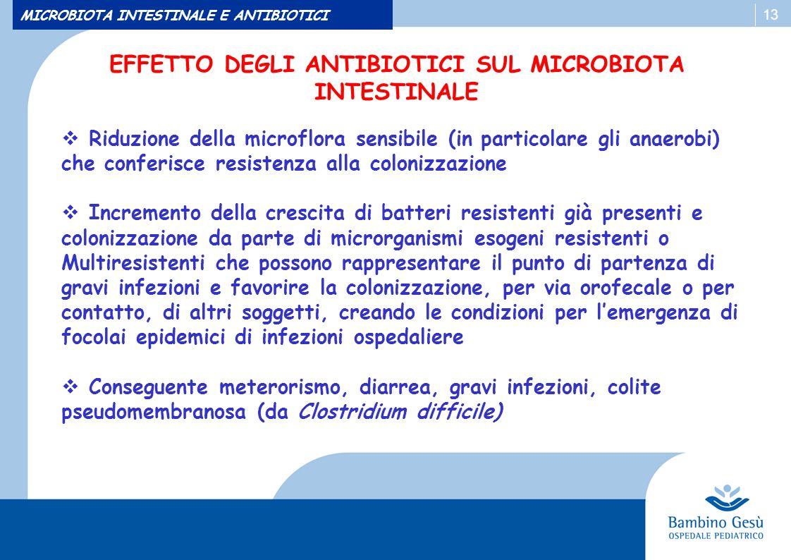 13 MICROBIOTA INTESTINALE E ANTIBIOTICI Riduzione della microflora sensibile (in particolare gli anaerobi) che conferisce resistenza alla colonizzazio
