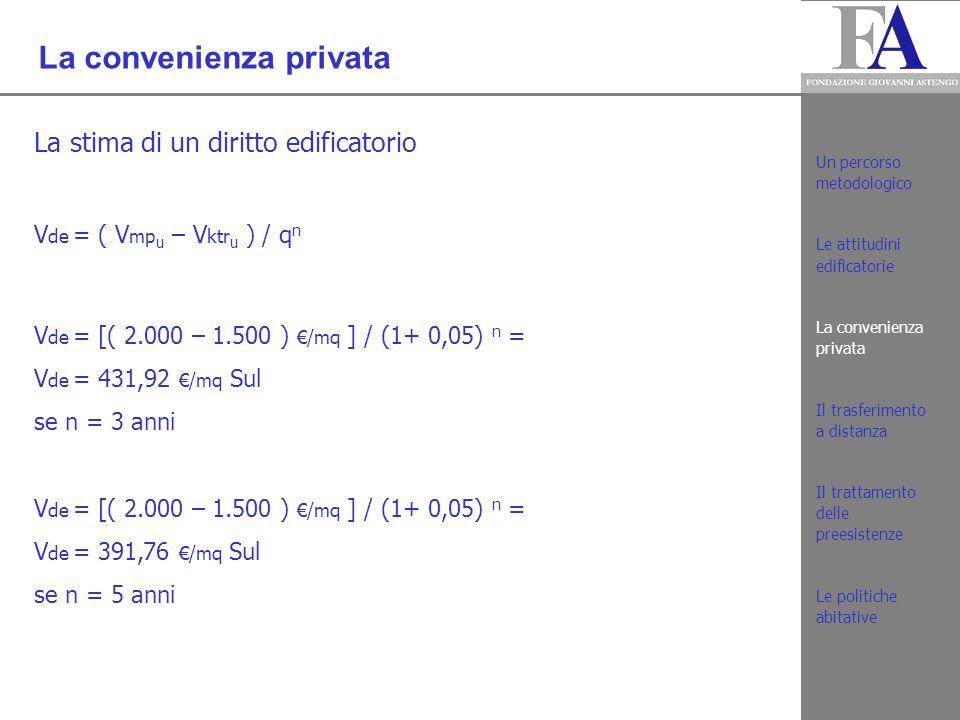 La convenienza privata La verifica con prezzi già praticati: V de x I e = V m u > P m u 431,92 /mq Sul x 0,10 mq/mq = 43,19 /mq > .