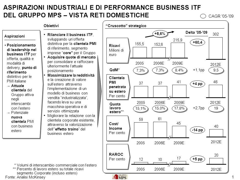 1 ASPIRAZIONI INDUSTRIALI E DI PERFORMANCE BUSINESS ITF DEL GRUPPO MPS – VISTA RETI DOMESTICHE Posizionamento di leadership nel business ITF per offer