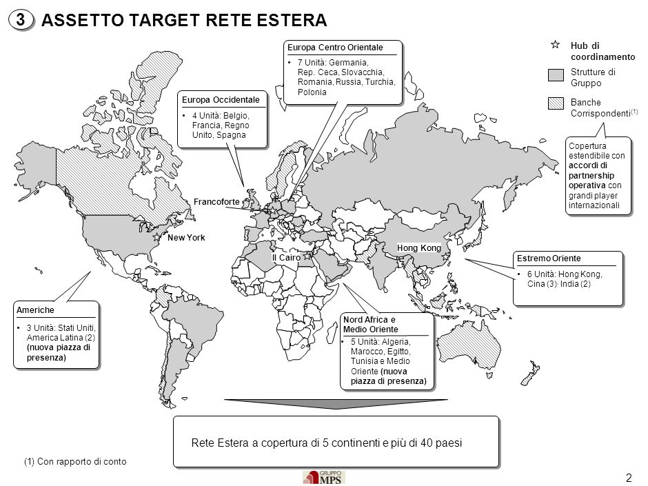 2 Rete Estera a copertura di 5 continenti e più di 40 paesi ASSETTO TARGET RETE ESTERA Banche Corrispondenti (1) Strutture di Gruppo 7 Unità: Germania, Rep.
