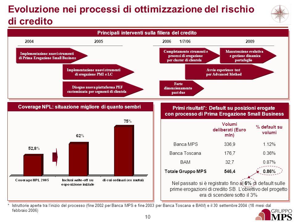 10 Evoluzione nei processi di ottimizzazione del rischio di credito Principali interventi sulla filiera del credito Coverage NPL: situazione migliore