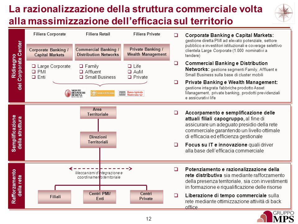 12 La razionalizzazione della struttura commerciale volta alla massimizzazione dellefficacia sul territorio Ridisegno del Corporate Center Semplificaz