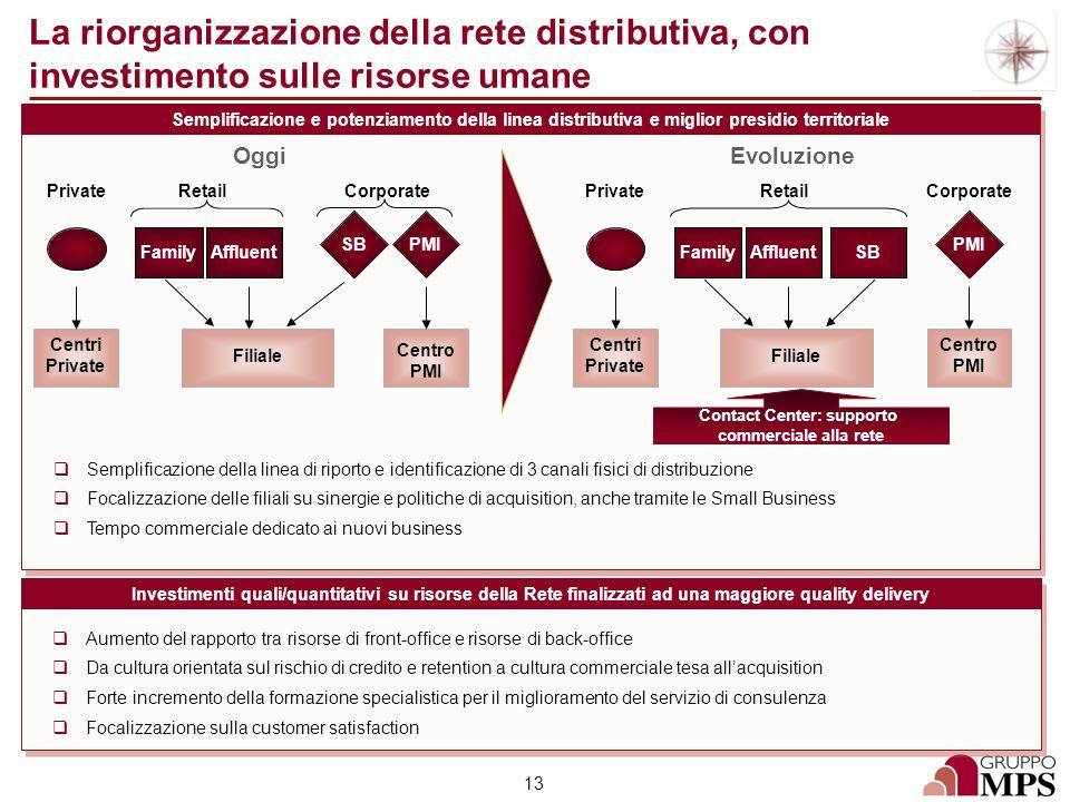 13 Semplificazione e potenziamento della linea distributiva e miglior presidio territoriale La riorganizzazione della rete distributiva, con investime