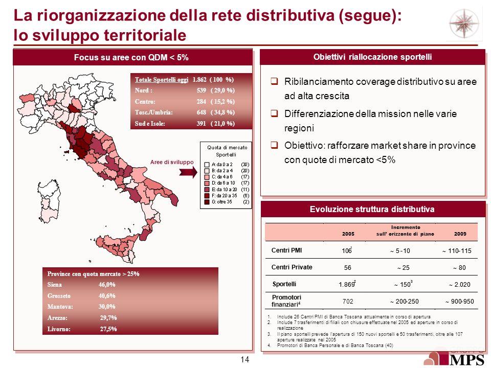 14 Totale Sportelli oggi 1.862 ( 100 %) Nord : 539 ( 29,0 %) Centro: 284 ( 15,2 %) Tosc./Umbria: 648 ( 34,8 %) Sud e Isole: 391 ( 21,0 %) Focus su are