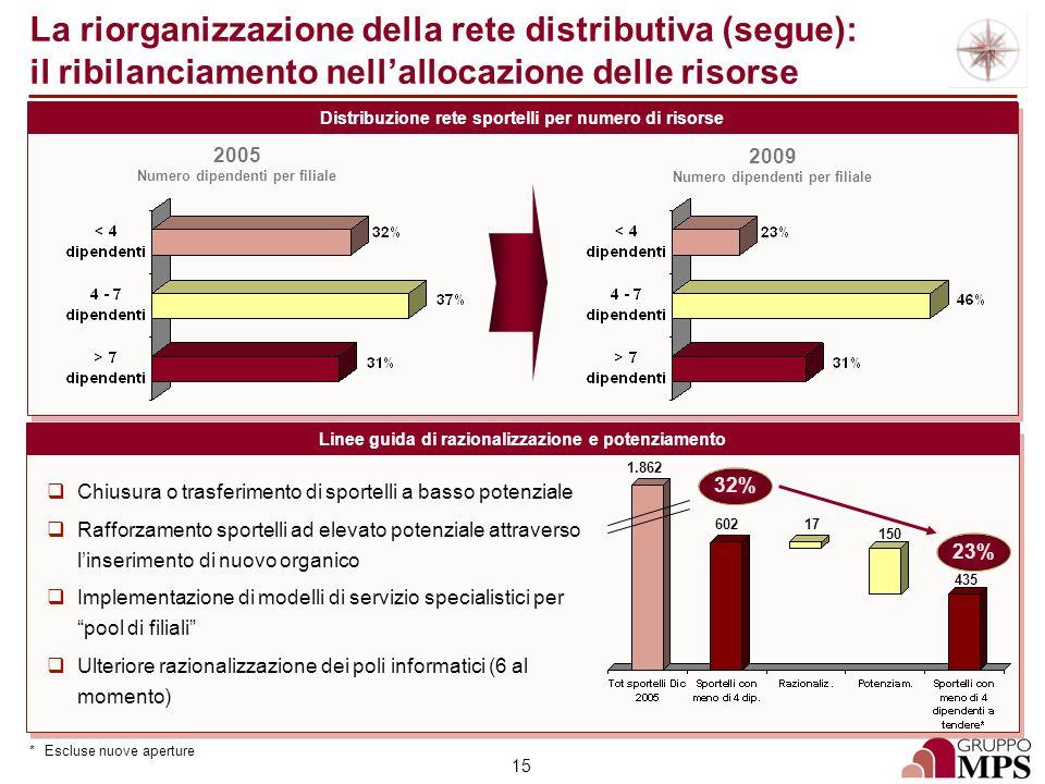 15 La riorganizzazione della rete distributiva (segue): il ribilanciamento nellallocazione delle risorse Distribuzione rete sportelli per numero di ri