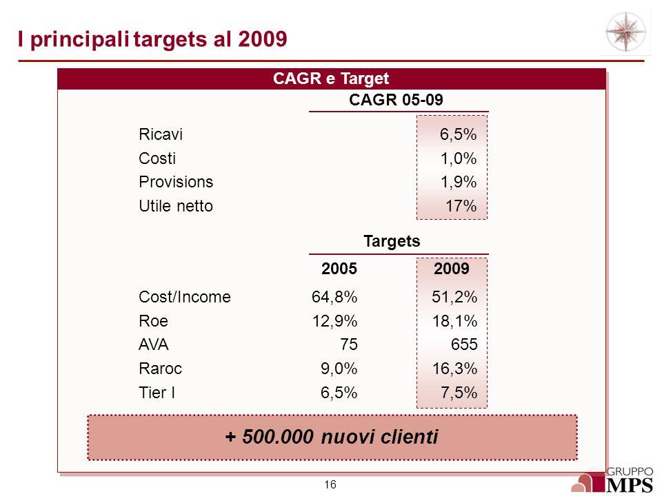 16 I principali targets al 2009 CAGR e Target Ricavi Costi Provisions Utile netto Cost/Income Roe AVA Raroc Tier I 6,5% 1,0% 1,9% 17% 64,8% 12,9% 75 9
