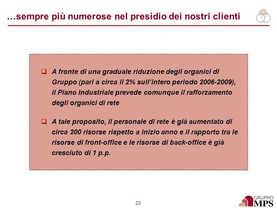 23 …sempre più numerose nel presidio dei nostri clienti A fronte di una graduale riduzione degli organici di Gruppo (pari a circa il 2% sullintero per