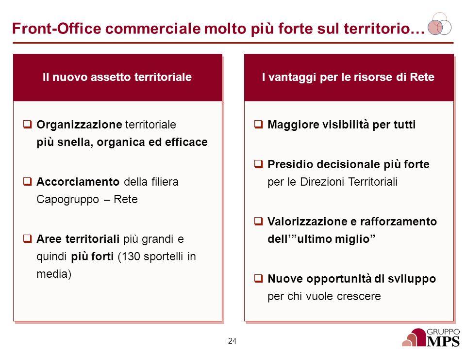24 Front-Office commerciale molto più forte sul territorio… Le sfide per la Capogruppo Il nuovo assetto territoriale Maggiore visibilità per tutti Pre