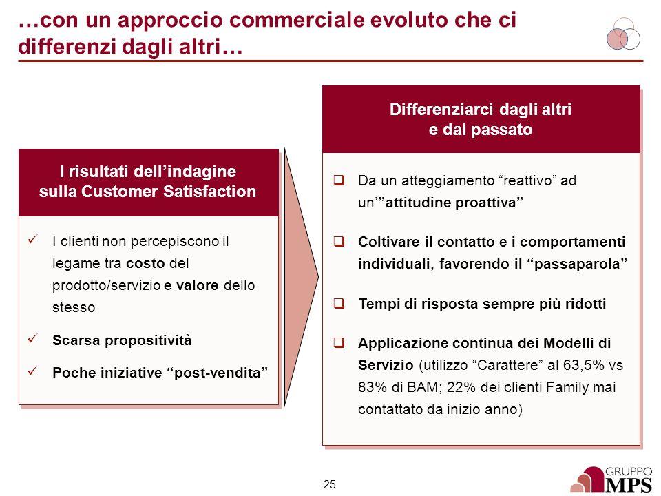 25 …con un approccio commerciale evoluto che ci differenzi dagli altri… Le sfide per la Capogruppo I risultati dellindagine sulla Customer Satisfactio
