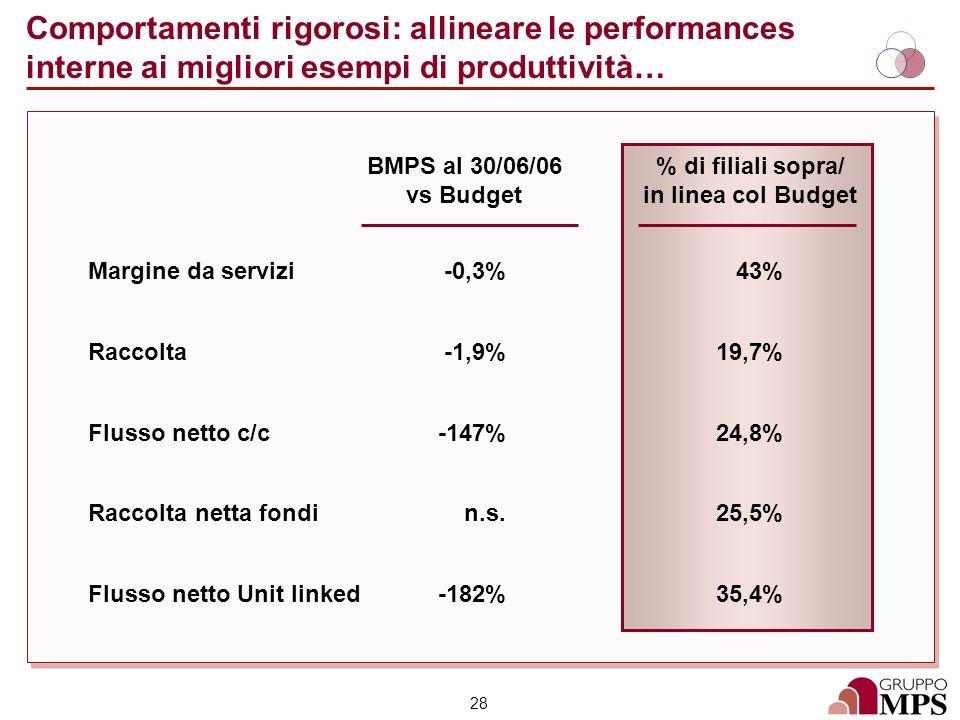 28 Comportamenti rigorosi: allineare le performances interne ai migliori esempi di produttività… % di filiali sopra/ in linea col Budget BMPS al 30/06