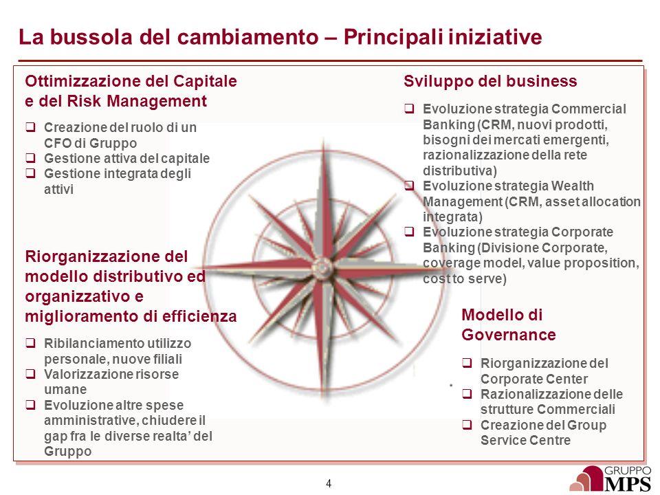 4 La bussola del cambiamento – Principali iniziative Creazione del ruolo di un CFO di Gruppo Gestione attiva del capitale Gestione integrata degli att
