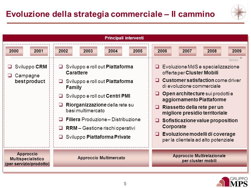 5 Evoluzione della strategia commerciale – Il cammino Principali interventi 200020012002200320042005200620072008 tempo 2009 Sviluppo CRM Campagne best