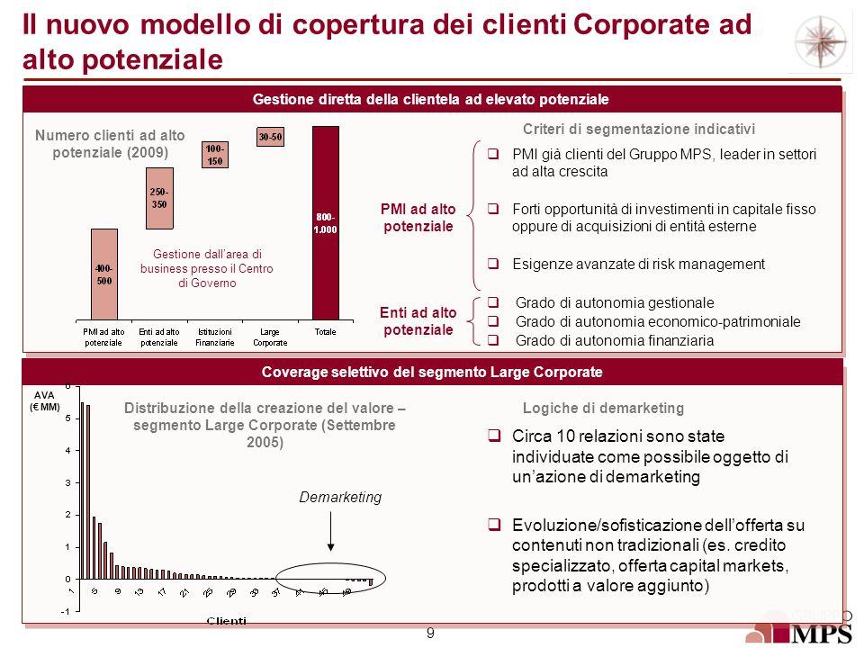 9 Gestione diretta della clientela ad elevato potenziale Coverage selettivo del segmento Large Corporate Numero clienti ad alto potenziale (2009) Crit