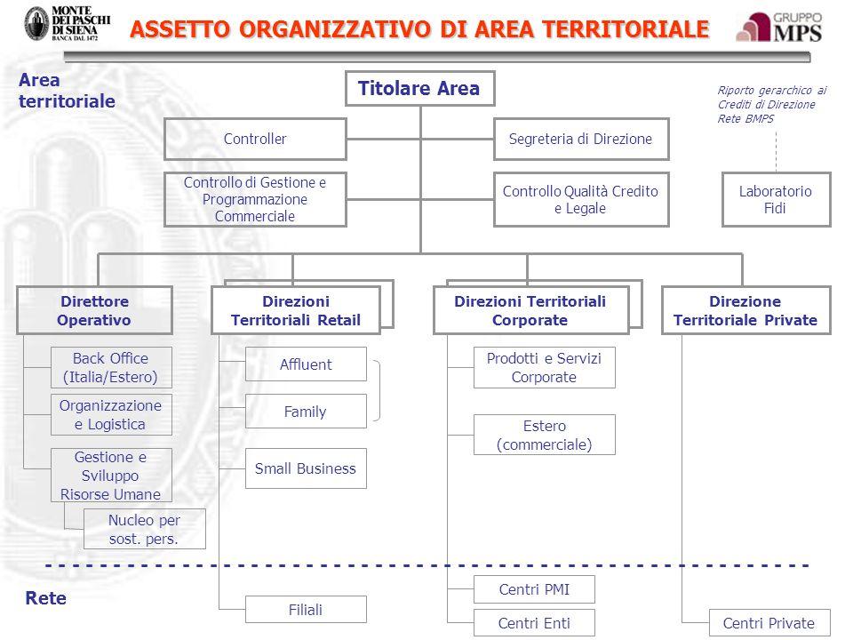 ASSETTO ORGANIZZATIVO DI AREA TERRITORIALE Titolare Area ControllerSegreteria di Direzione Direttore Operativo Direzioni Territoriali Retail Direzioni