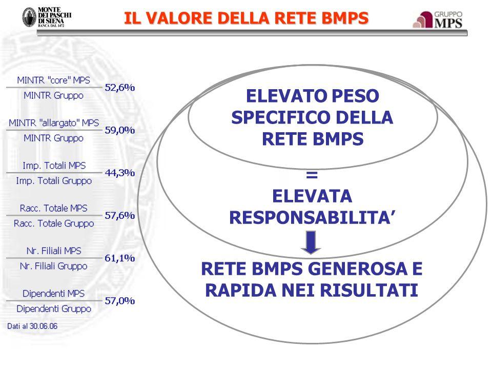 ELEVATO PESO SPECIFICO DELLA RETE BMPS = ELEVATA RESPONSABILITA RETE BMPS GENEROSA E RAPIDA NEI RISULTATI IL VALORE DELLA RETE BMPS