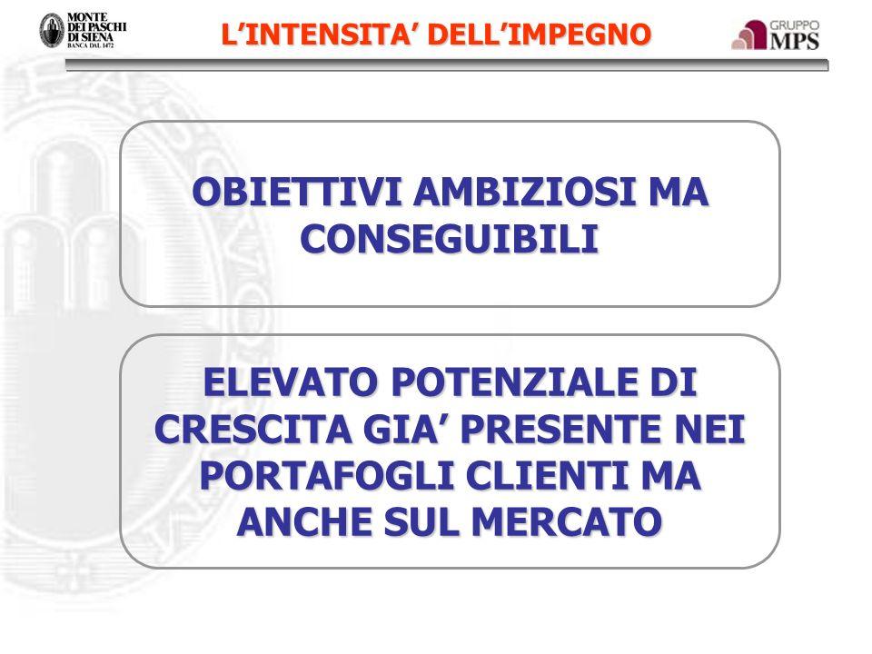 IL CALENDARIO AREE TERRITORIALI 1/10 pilota su Area Lombardia-Piemonte-Liguria-Val dAosta dal 1/11 al 15/12 roll-out sulle altre 8 Aree Territoriali DIREZIONE RETE Entro il 15/10 nuovo assetto organizzativo