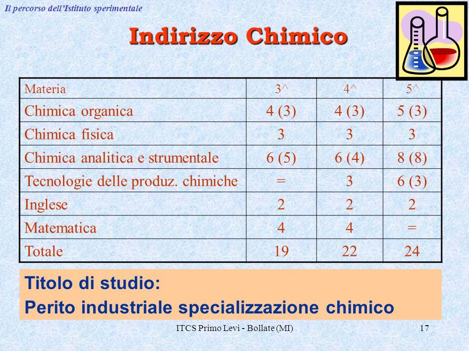 ITCS Primo Levi - Bollate (MI)17 Indirizzo Chimico Titolo di studio: Perito industriale specializzazione chimico Il percorso dellIstituto sperimentale Materia3^4^5^ Chimica organica4 (3) 5 (3) Chimica fisica333 Chimica analitica e strumentale6 (5)6 (4)8 (8) Tecnologie delle produz.