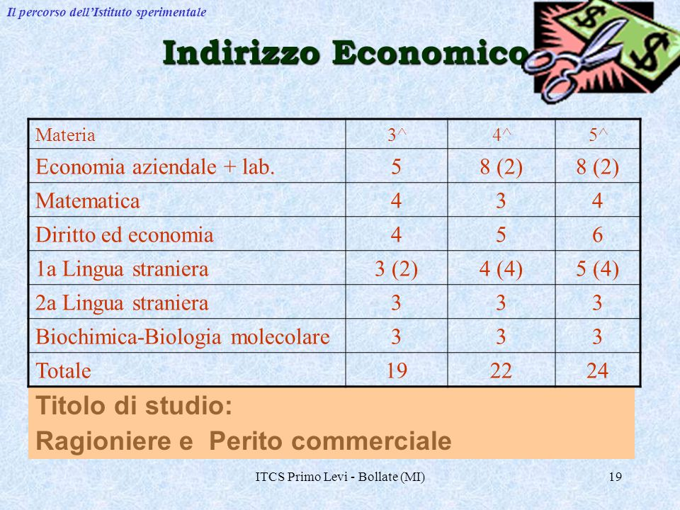 ITCS Primo Levi - Bollate (MI)19 Indirizzo Economico Titolo di studio: Ragioniere e Perito commerciale Il percorso dellIstituto sperimentale Materia3^4^5^ Economia aziendale + lab.58 (2) Matematica434 Diritto ed economia456 1a Lingua straniera3 (2)4 (4)5 (4) 2a Lingua straniera333 Biochimica-Biologia molecolare333 Totale192224