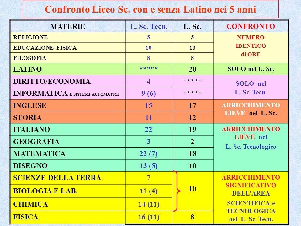 ITCS Primo Levi - Bollate (MI)26 Confronto Liceo Sc.