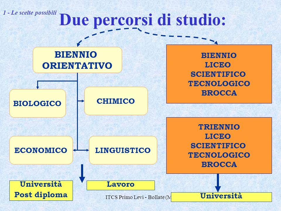 ITCS Primo Levi - Bollate (MI)7 Due percorsi di studio: CHIMICO BIOLOGICO ECONOMICOLINGUISTICO BIENNIO ORIENTATIVO BIENNIO LICEO SCIENTIFICO TECNOLOGICO BROCCA TRIENNIO LICEO SCIENTIFICO TECNOLOGICO BROCCA Università Post diploma Lavoro Università 1 - Le scelte possibili