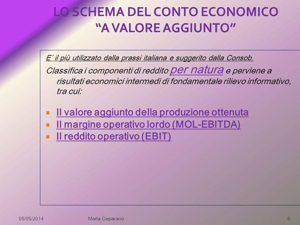 IMPIEGHI simboli FONTIsimboli Disponibilità liquide Dl Debiti a breve (Pass. Correnti) Db Disponibilità finanziarie Df Debiti a m/l (Pass. Consolidate