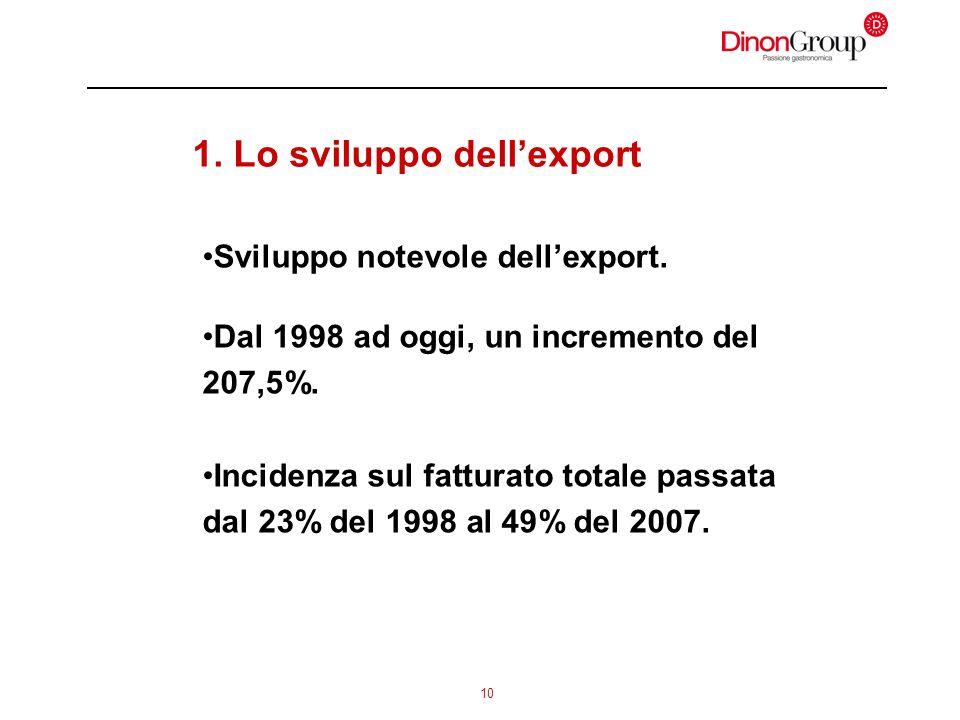 10 1. Lo sviluppo dellexport Sviluppo notevole dellexport. Dal 1998 ad oggi, un incremento del 207,5%. Incidenza sul fatturato totale passata dal 23%
