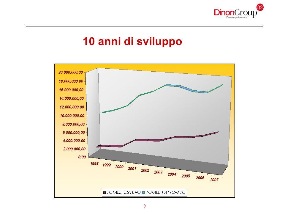 10 1.Lo sviluppo dellexport Sviluppo notevole dellexport.