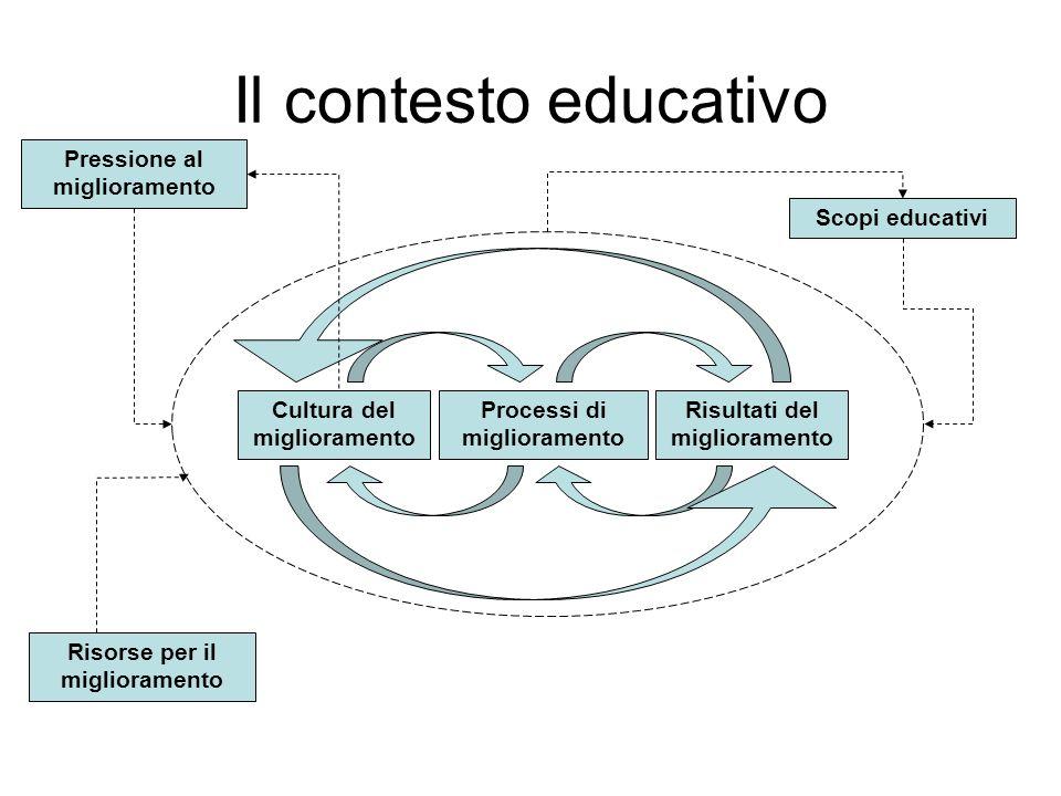 Il contesto educativo Pressione al miglioramento Risorse per il miglioramento Cultura del miglioramento Processi di miglioramento Risultati del miglioramento Scopi educativi