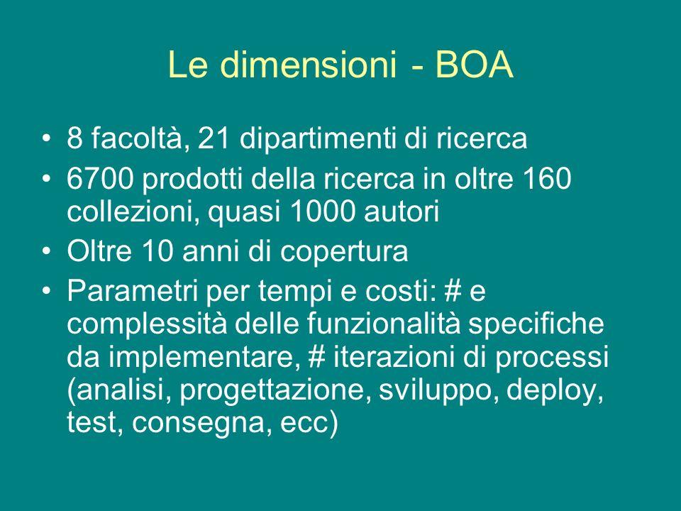 Le dimensioni - BOA 8 facoltà, 21 dipartimenti di ricerca 6700 prodotti della ricerca in oltre 160 collezioni, quasi 1000 autori Oltre 10 anni di copertura Parametri per tempi e costi: # e complessità delle funzionalità specifiche da implementare, # iterazioni di processi (analisi, progettazione, sviluppo, deploy, test, consegna, ecc)