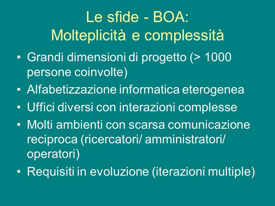 Le sfide - BOA: Molteplicità e complessità Grandi dimensioni di progetto (> 1000 persone coinvolte) Alfabetizzazione informatica eterogenea Uffici diversi con interazioni complesse Molti ambienti con scarsa comunicazione reciproca (ricercatori/ amministratori/ operatori) Requisiti in evoluzione (iterazioni multiple)