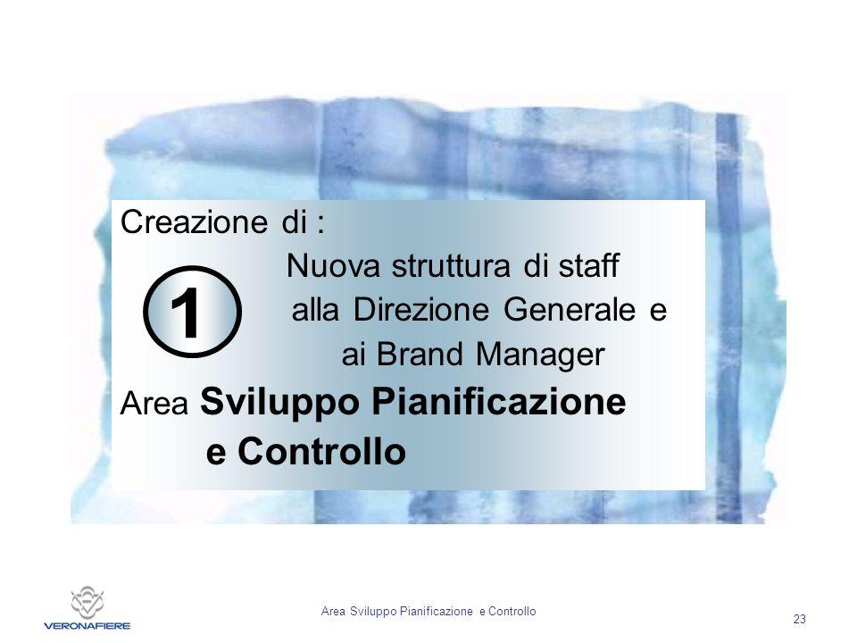 Area Sviluppo Pianificazione e Controllo 23 Creazione di : Nuova struttura di staff alla Direzione Generale e ai Brand Manager Area Sviluppo Pianificazione e Controllo