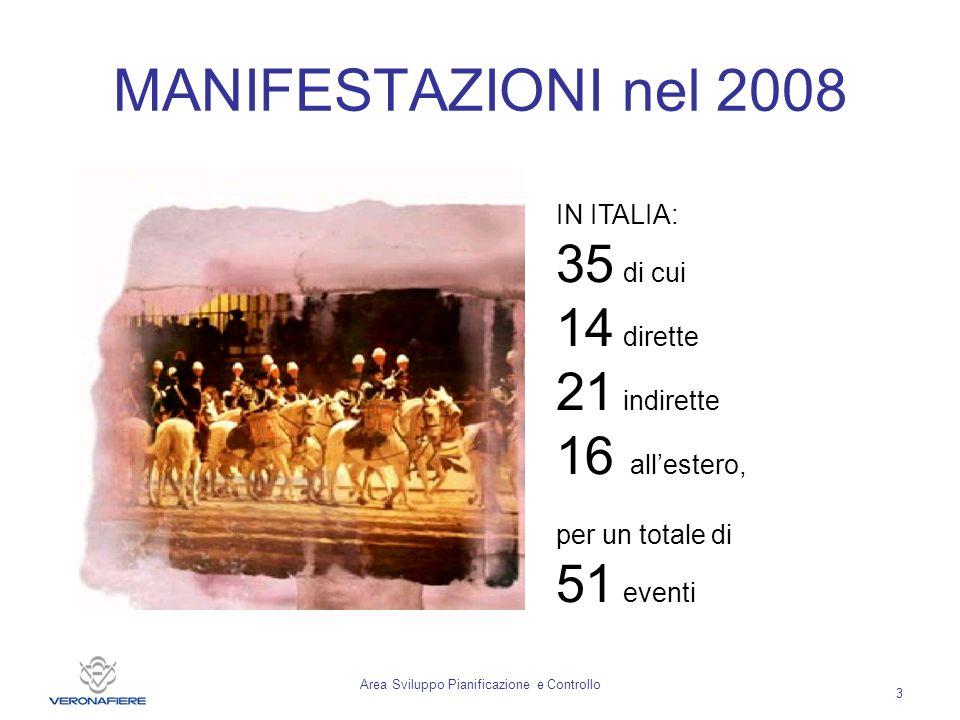 Area Sviluppo Pianificazione e Controllo 3 MANIFESTAZIONI nel 2008 IN ITALIA: 35 di cui 14 dirette 21 indirette 16 allestero, per un totale di 51 eventi