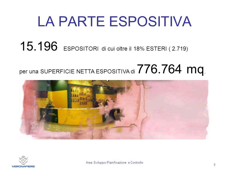 Area Sviluppo Pianificazione e Controllo 5 LA PARTE ESPOSITIVA 15.196 ESPOSITORI di cui oltre il 18% ESTERI ( 2.719) per una SUPERFICIE NETTA ESPOSITIVA di 776.764 mq.