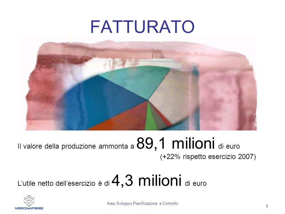 Area Sviluppo Pianificazione e Controllo 6 FATTURATO Il valore della produzione ammonta a 89,1 milioni di euro (+22% rispetto esercizio 2007) Lutile netto dellesercizio è di 4,3 milioni di euro