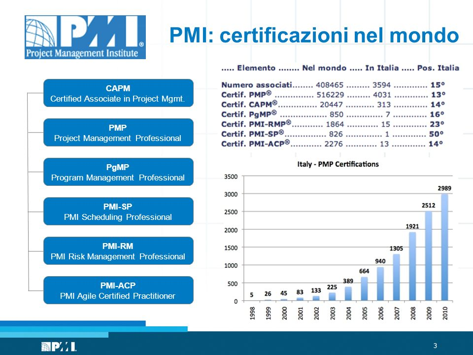 3 PMI: certificazioni nel mondo CAPM Certified Associate in Project Mgmt. PMP Project Management Professional PgMP Program Management Professional PMI