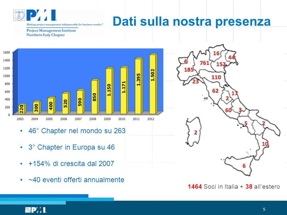 5 Dati sulla nostra presenza 46° Chapter nel mondo su 263 3° Chapter in Europa su 46 +154% di crescita dal 2007 ~40 eventi offerti annualmente 1464 Soci in Italia + 38 allestero