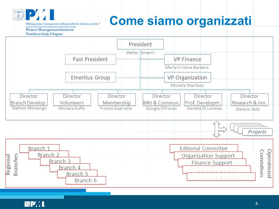 6 Come siamo organizzati President VP Finance VP Organization Past President Emeritus Group Branch 1 Branch 2 Branch 3 Branch 4 Branch 5 Branch 6 Edit