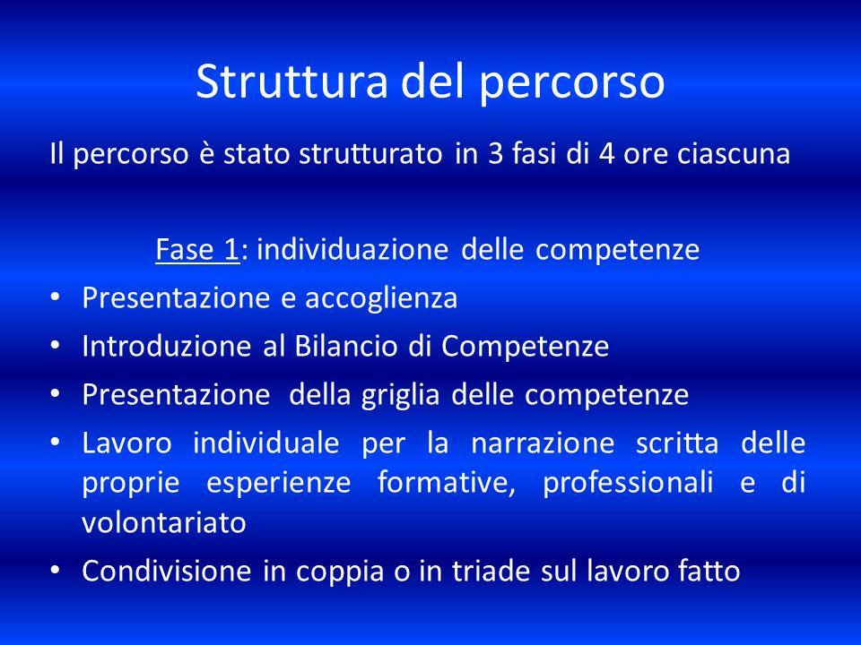 Struttura del percorso Il percorso è stato strutturato in 3 fasi di 4 ore ciascuna Fase 1: individuazione delle competenze Presentazione e accoglienza