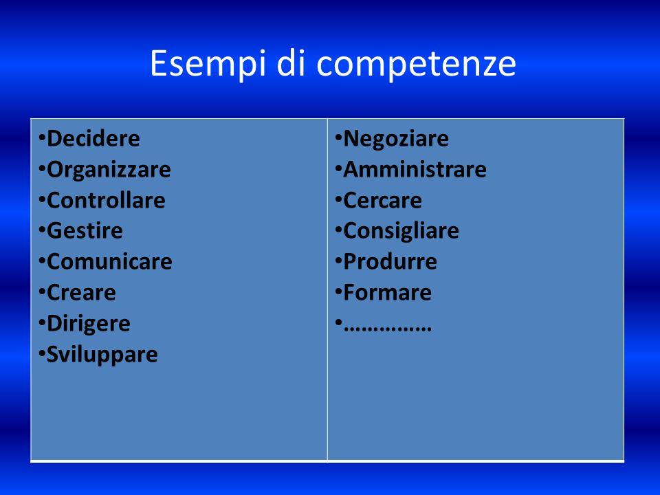 Esempi di competenze Decidere Organizzare Controllare Gestire Comunicare Creare Dirigere Sviluppare Negoziare Amministrare Cercare Consigliare Produrr