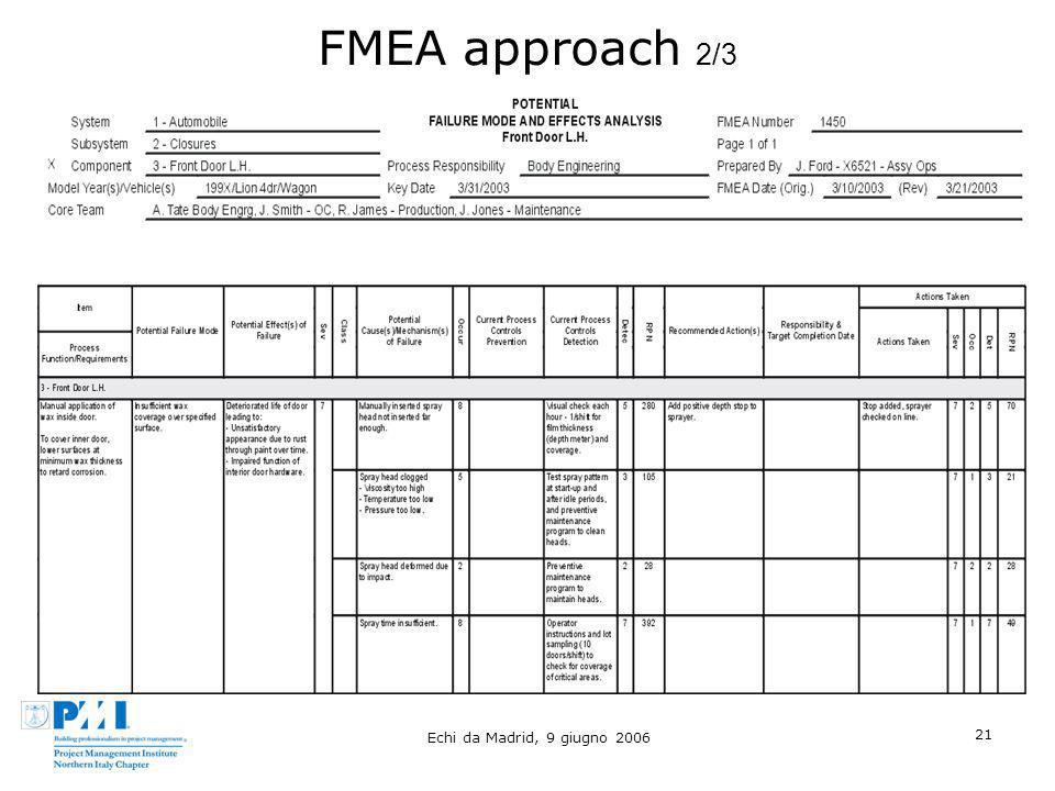 Echi da Madrid, 9 giugno 2006 21 FMEA approach 2/3