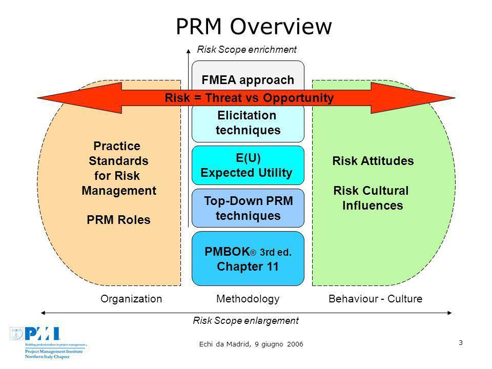 Echi da Madrid, 9 giugno 2006 3 PRM Overview PMBOK ® 3rd ed. Chapter 11 Risk Scope enrichment Top-Down PRM techniques E(U) Expected Utility Elicitatio