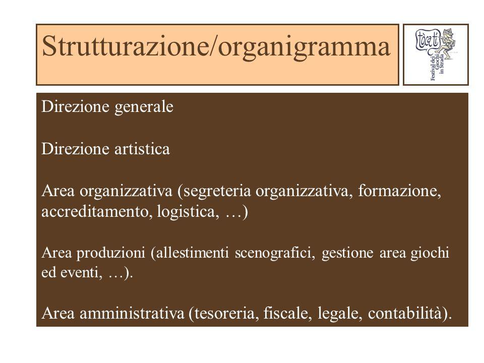 Strutturazione/organigramma Direzione generale Direzione artistica Area organizzativa (segreteria organizzativa, formazione, accreditamento, logistica