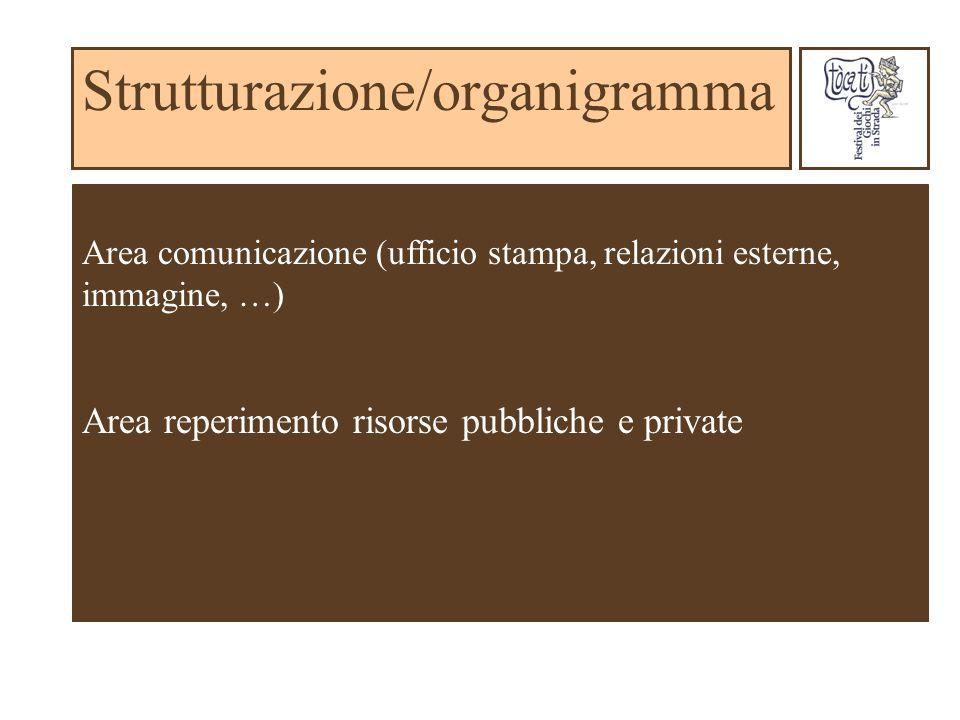 Strutturazione/organigramma Area comunicazione (ufficio stampa, relazioni esterne, immagine, …) Area reperimento risorse pubbliche e private