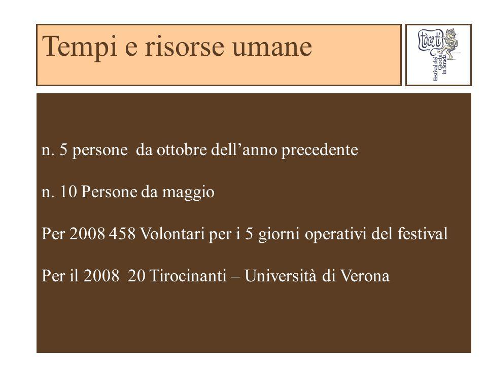 Tempi e risorse umane n. 5 persone da ottobre dellanno precedente n. 10 Persone da maggio Per 2008 458 Volontari per i 5 giorni operativi del festival
