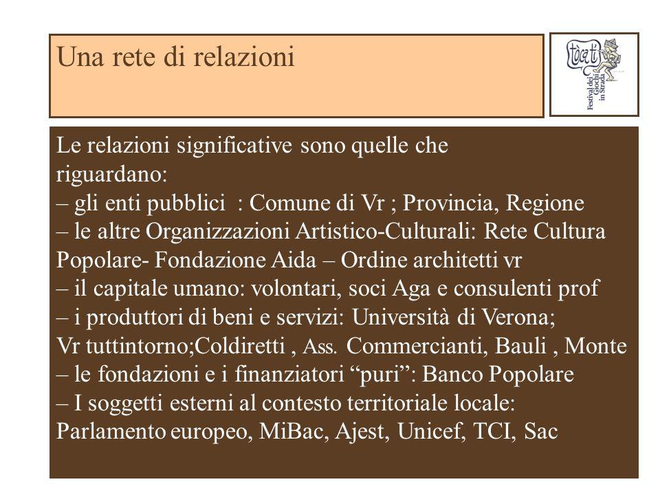 Una rete di relazioni Le relazioni significative sono quelle che riguardano: – gli enti pubblici : Comune di Vr ; Provincia, Regione – le altre Organi