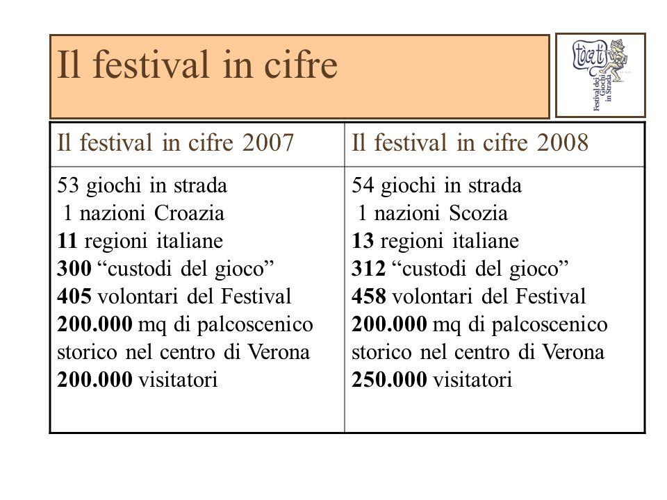 Il festival in cifre Il festival in cifre 2007Il festival in cifre 2008 53 giochi in strada 1 nazioni Croazia 11 regioni italiane 300 custodi del gioc