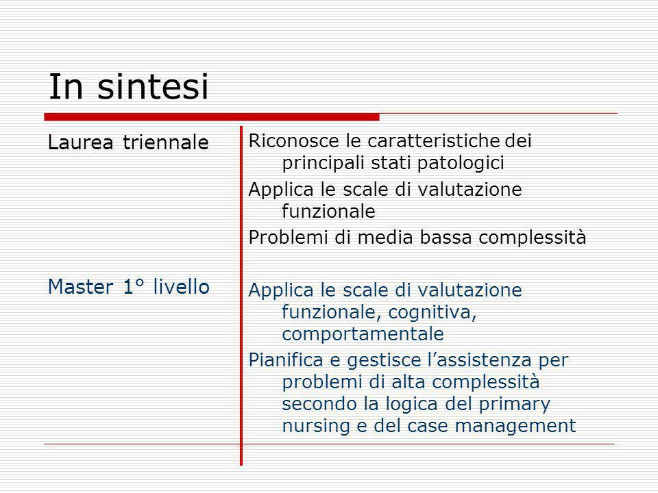 In sintesi Laurea triennale Master 1° livello Riconosce le caratteristiche dei principali stati patologici Applica le scale di valutazione funzionale