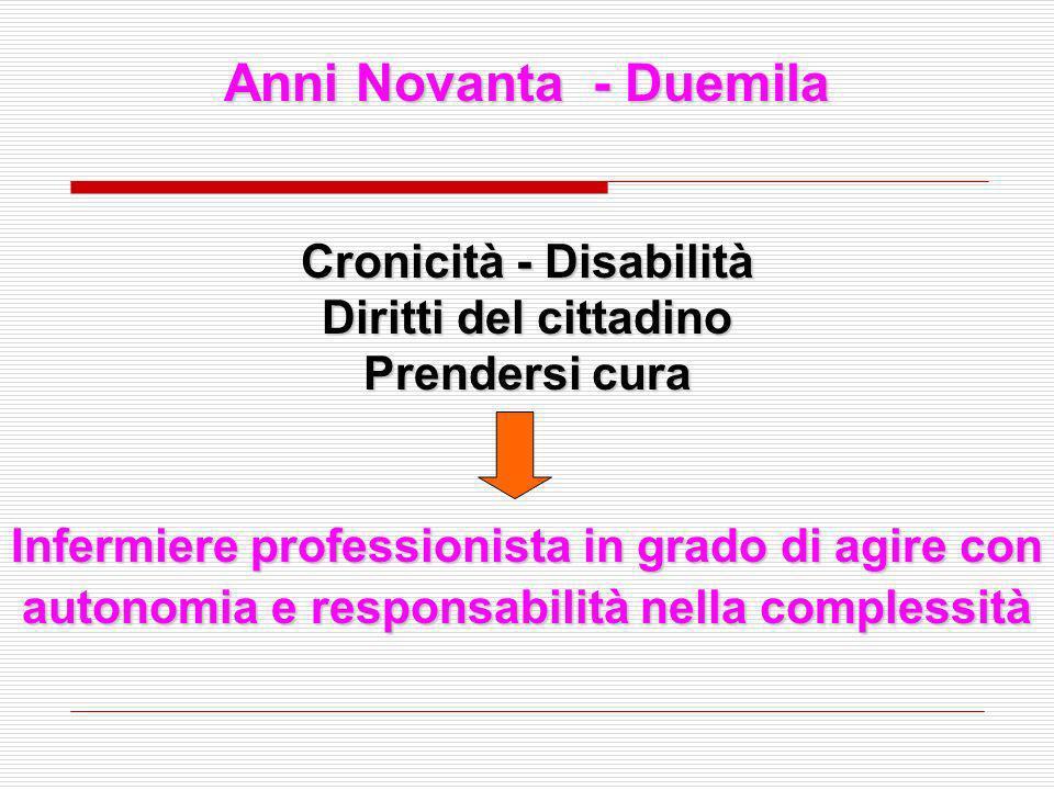 Anni Novanta - Duemila Cronicità - Disabilità Diritti del cittadino Prendersi cura Infermiere professionista in grado di agire con autonomia e respons