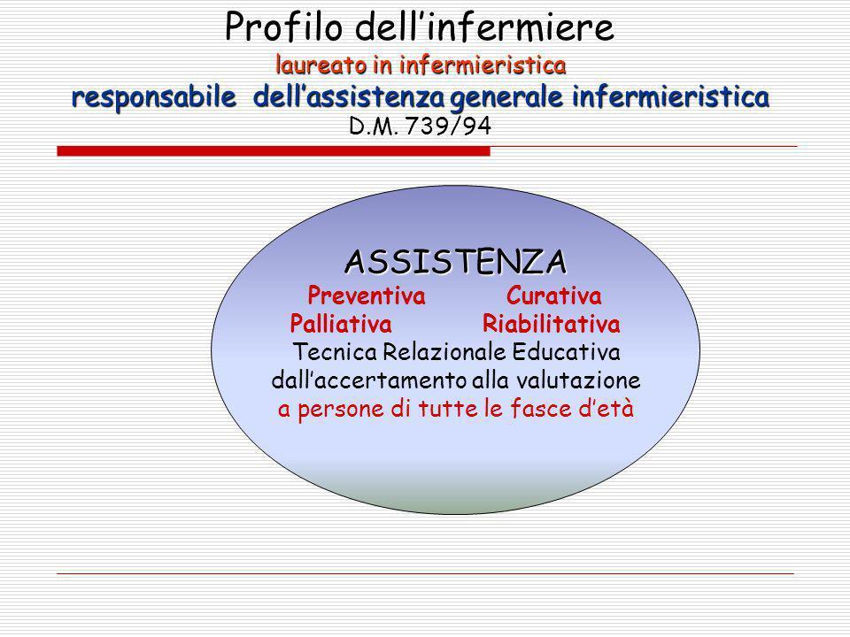 Profilo dellinfermiere laureato in infermieristica responsabile dellassistenza generale infermieristica D.M. 739/94 ASSISTENZA Preventiva Curativa Pal