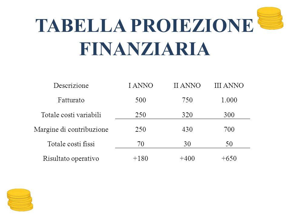 TABELLA PROIEZIONE FINANZIARIA DescrizioneI ANNOII ANNOIII ANNO Fatturato5007501.000 Totale costi variabili250320300 Margine di contribuzione250430700